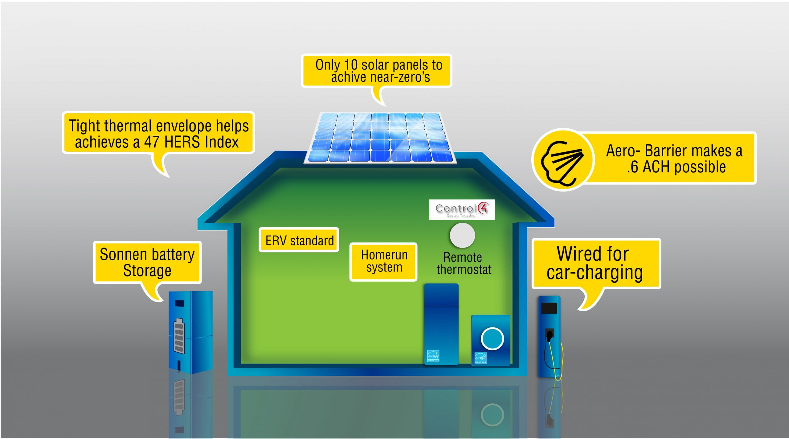 The near-zero formula is seal, store, and solar.